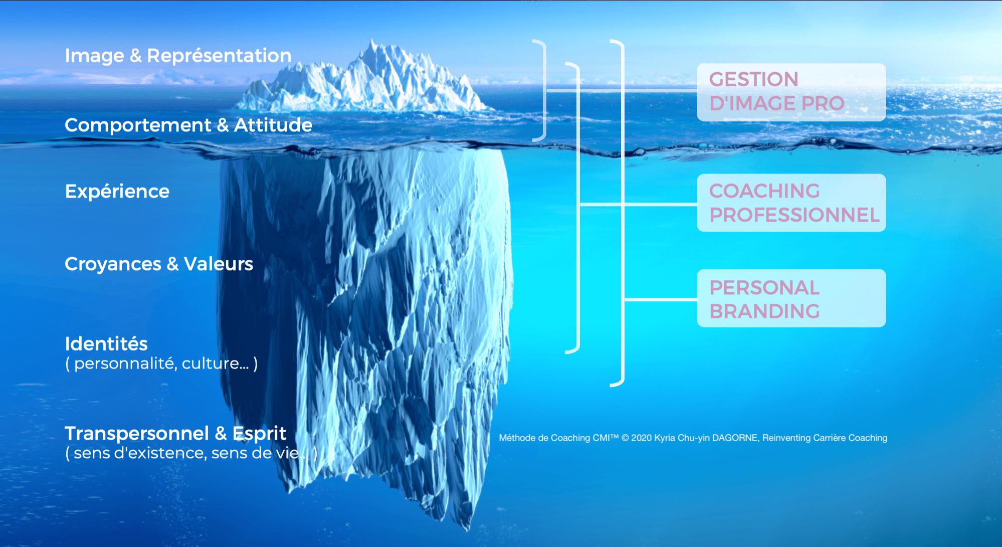 Iceberg, Méthode de Coaching CMI™ © 2020 Kyria Chu-yin DAGORNE, Reinventing Carrière Coaching - Coaching Professionnel, Personal Branding, Image Professionnelle